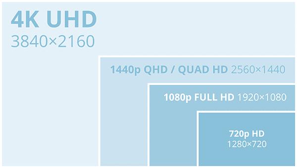 Touch Screen KIOSK Resolution