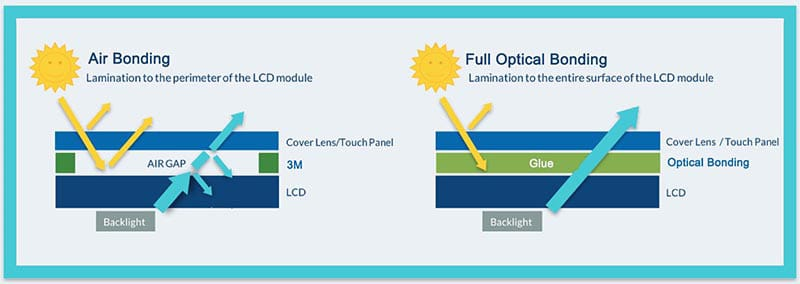 Full optical bonding capacitive touch screens