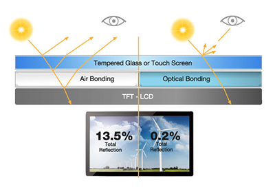 JFCVision Air Bonding 3M touch screen