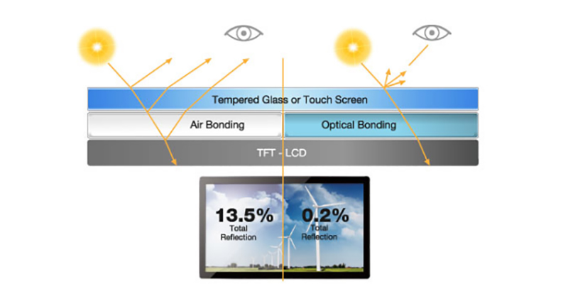 JFCVision capacitive touch screen monitor